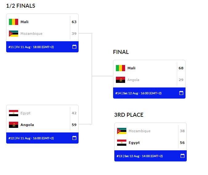 Afrobasket U16 Angola Final Games