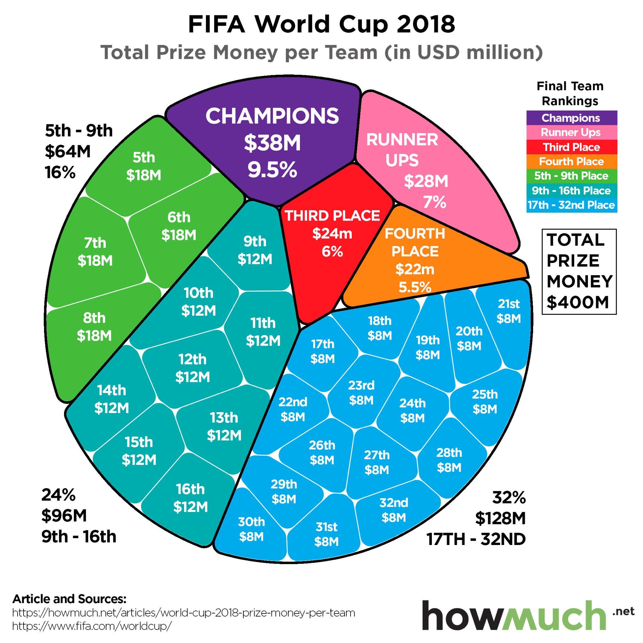 França-Mundial-2018