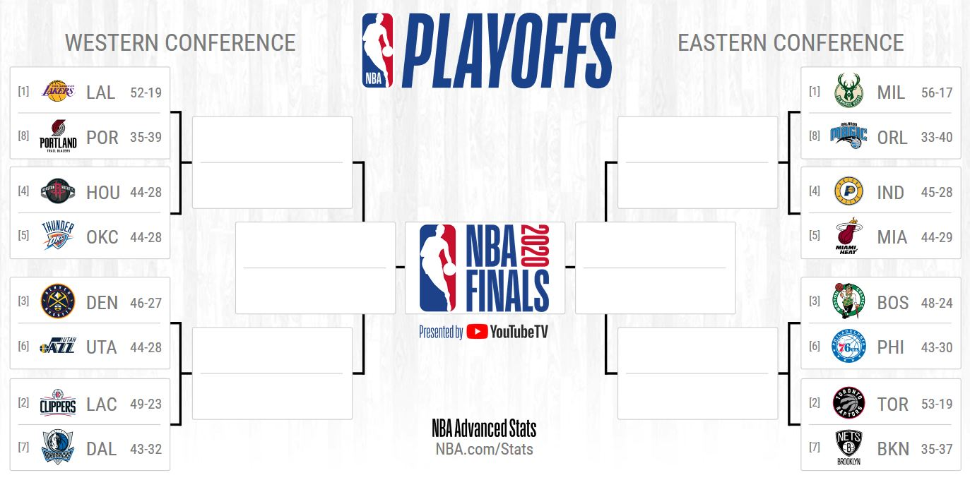 NBA Playoffs 2020: quem levará o título? [Parte 1 ...